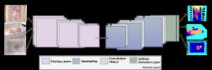 Convolutional encoder-decoder neural network architecture for semantic segmentation